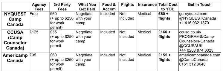 Summer camp canada returners costs